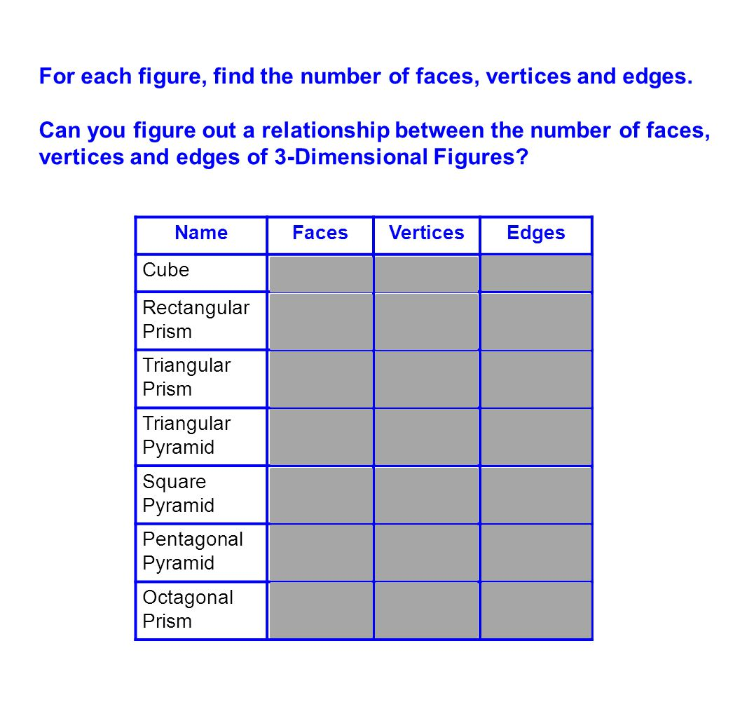For each figure, find the number of faces, vertices and edges.