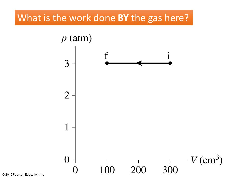 © 2015 Pearson Education, Inc. What is the work done BY the gas here?