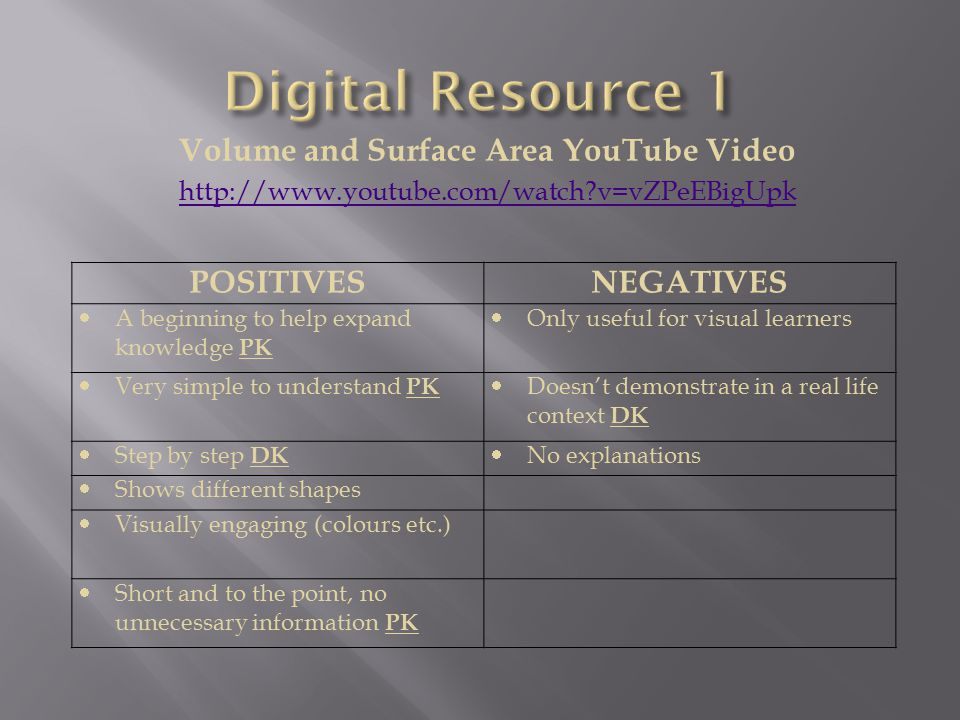 Volume and Surface Area YouTube Video http://www.youtube.com/watch v=vZPeEBigUpk POSITIVESNEGATIVES  A beginning to help expand knowledge PK  Only useful for visual learners  Very simple to understand PK  Doesn't demonstrate in a real life context DK  Step by step DK  No explanations  Shows different shapes  Visually engaging (colours etc.)  Short and to the point, no unnecessary information PK