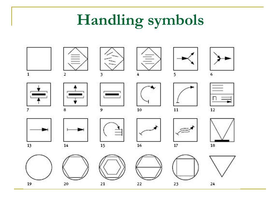Handling symbols