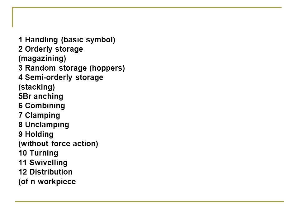 1 Handling (basic symbol) 2 Orderly storage (magazining) 3 Random storage (hoppers) 4 Semi-orderly storage (stacking) 5Br anching 6 Combining 7 Clampi