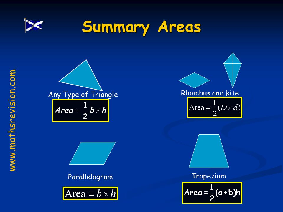 Summary Areas Trapezium Rhombus and kite Parallelogram Any Type of Triangle www.mathsrevision.com