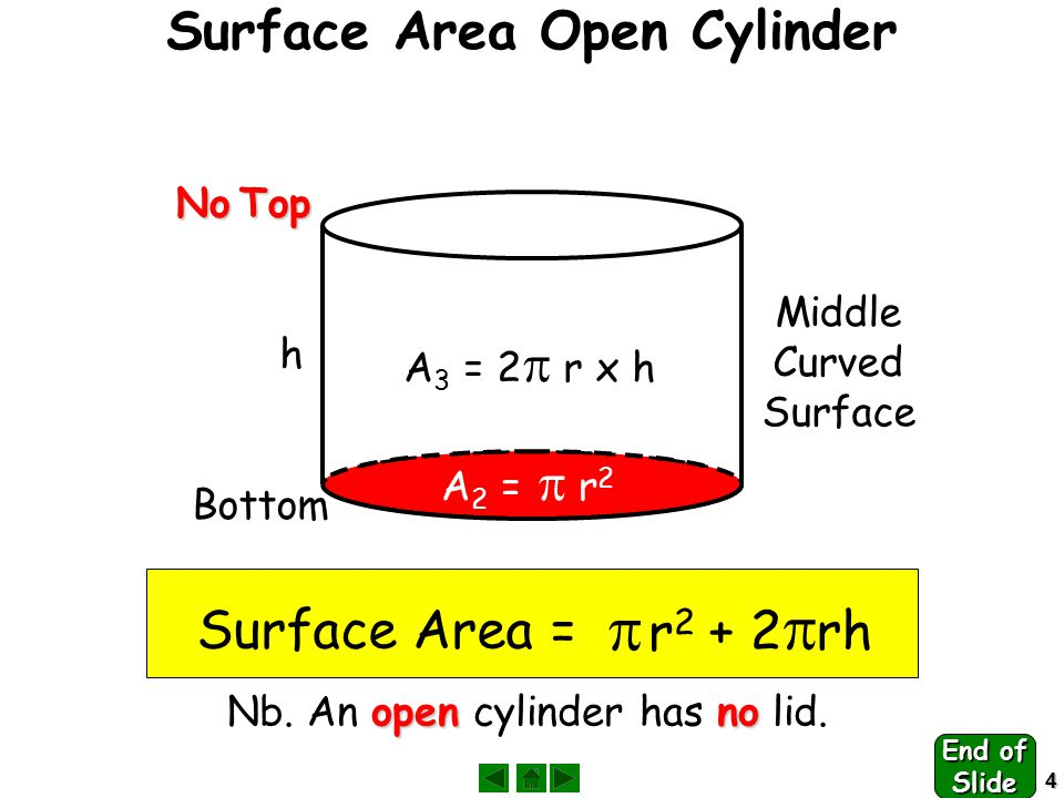 4 Surface Area Open Cylinder No Top Bottom A 2 =  r 2 Middle Curved Surface A 3 = 2  r x h h Surface Area =  r2 r2 + 2  rh openno Nb.