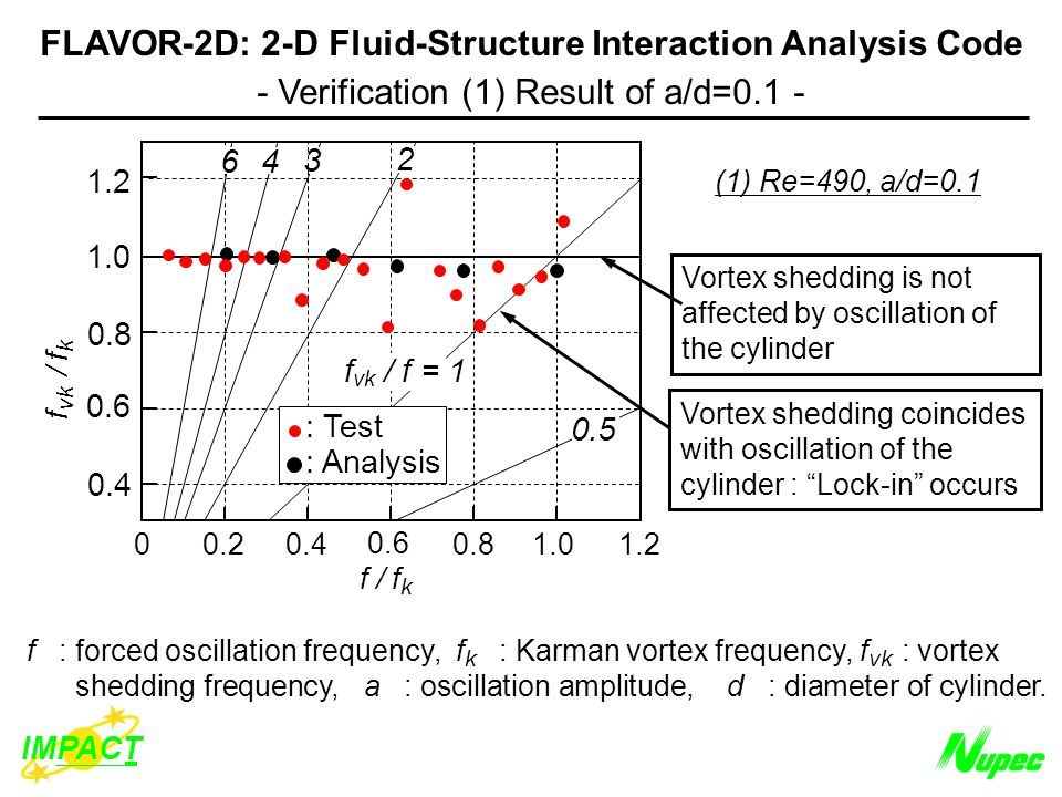 f : forced oscillation frequency, f k : Karman vortex frequency, f vk : vortex shedding frequency, a : oscillation amplitude, d : diameter of cylinder