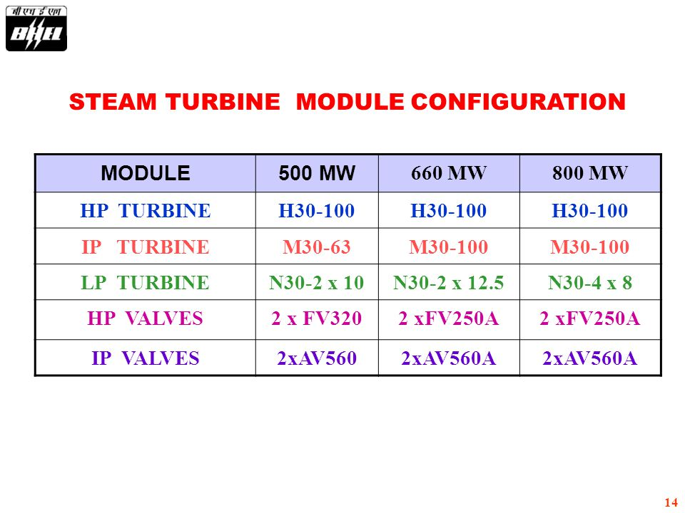 14 STEAM TURBINE MODULE CONFIGURATION MODULE500 MW 660 MW800 MW HP TURBINEH30-100 IP TURBINEM30-63M30-100 LP TURBINEN30-2 x 10N30-2 x 12.5N30-4 x 8 HP