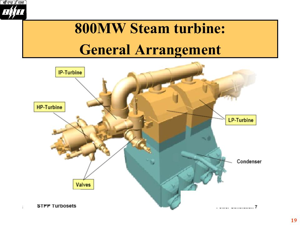 19 800MW Steam turbine: General Arrangement