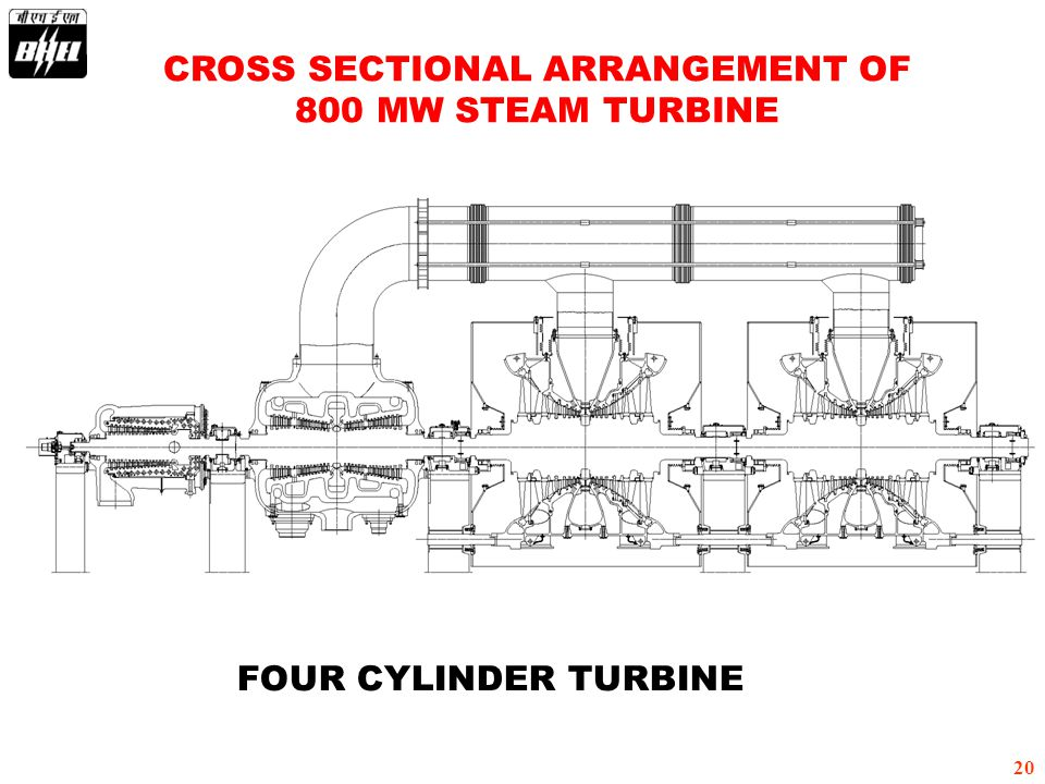 20 CROSS SECTIONAL ARRANGEMENT OF 800 MW STEAM TURBINE FOUR CYLINDER TURBINE