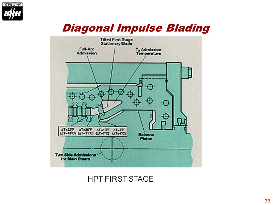 23 HPT FIRST STAGE Diagonal Impulse Blading