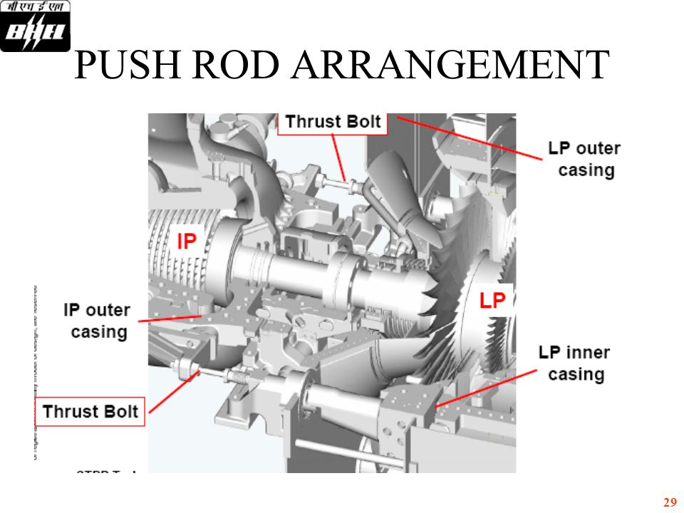 29 PUSH ROD ARRANGEMENT