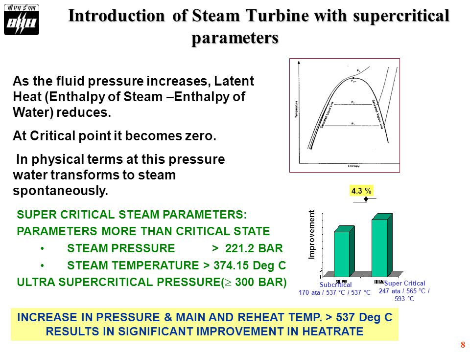 8 Introduction of Steam Turbine with supercritical parameters As the fluid pressure increases, Latent Heat (Enthalpy of Steam –Enthalpy of Water) redu