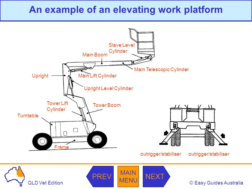 © Easy Guides AustraliaQLD Vet Edition MAIN MENU NEXTPREV An example of an elevating work platform outrigger/stabiliser Frame Tower Boom Tower Lift Cylinder Turntable Upright Upright Level Cylinder Main Lift Cylinder Main Telescopic Cylinder Main Boom Slave Level Cylinder
