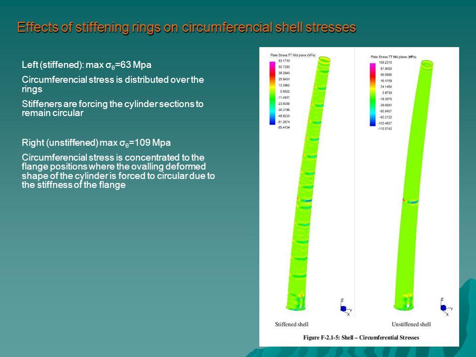 Stresses on stiffening rings & flanges Left (stiffened): max σ vm =115 Mpa Right (unstiffened) max σ vm =180 Mpa