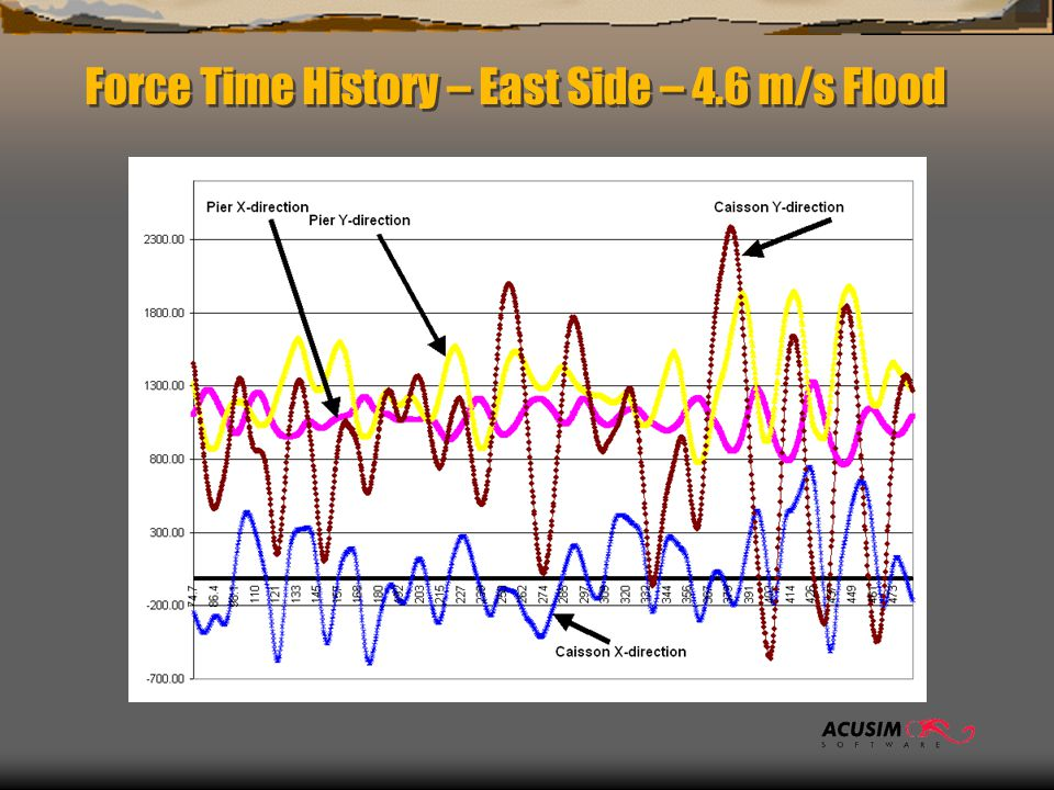 Force Time History – East Side – 4.6 m/s Flood