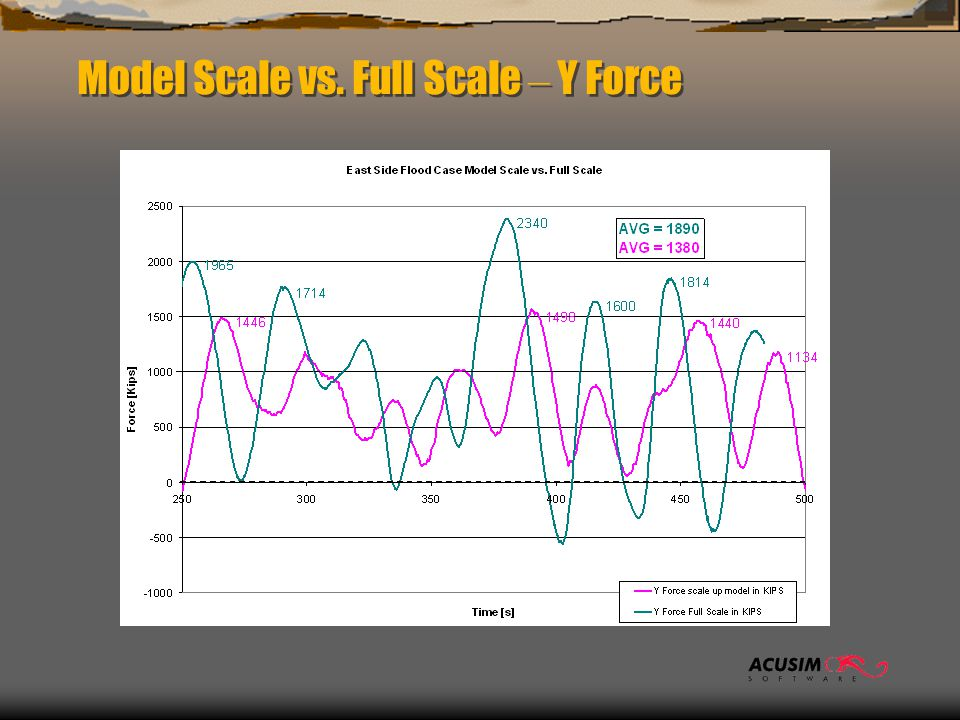 Model Scale vs. Full Scale – Y Force