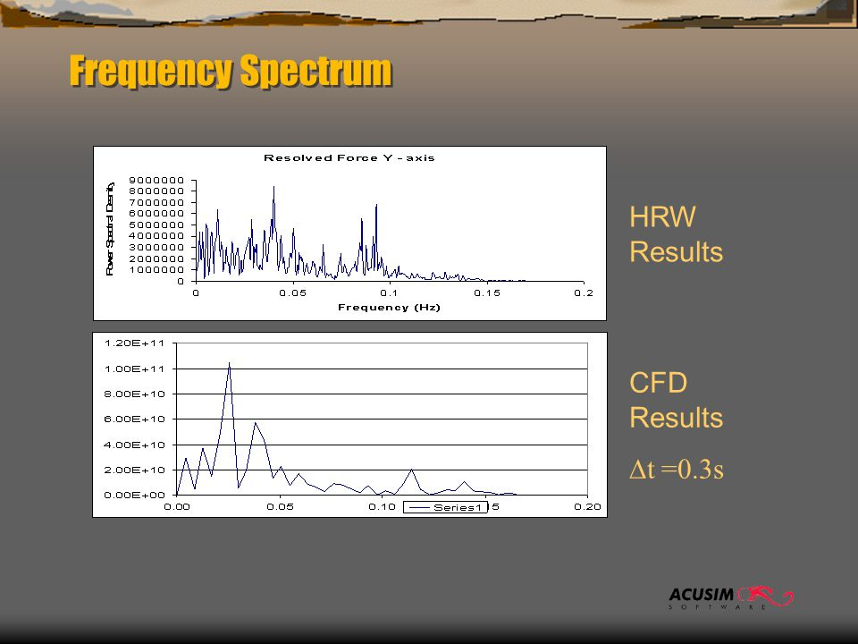Frequency Spectrum HRW Results CFD Results  t =0.3s