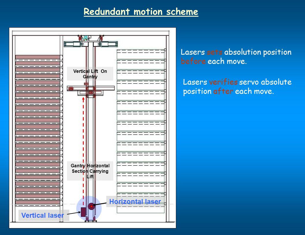 Redundant motion scheme Lasers sets absolution position before each move. Lasers verifies servo absolute position after each move. Vertical laser Hori