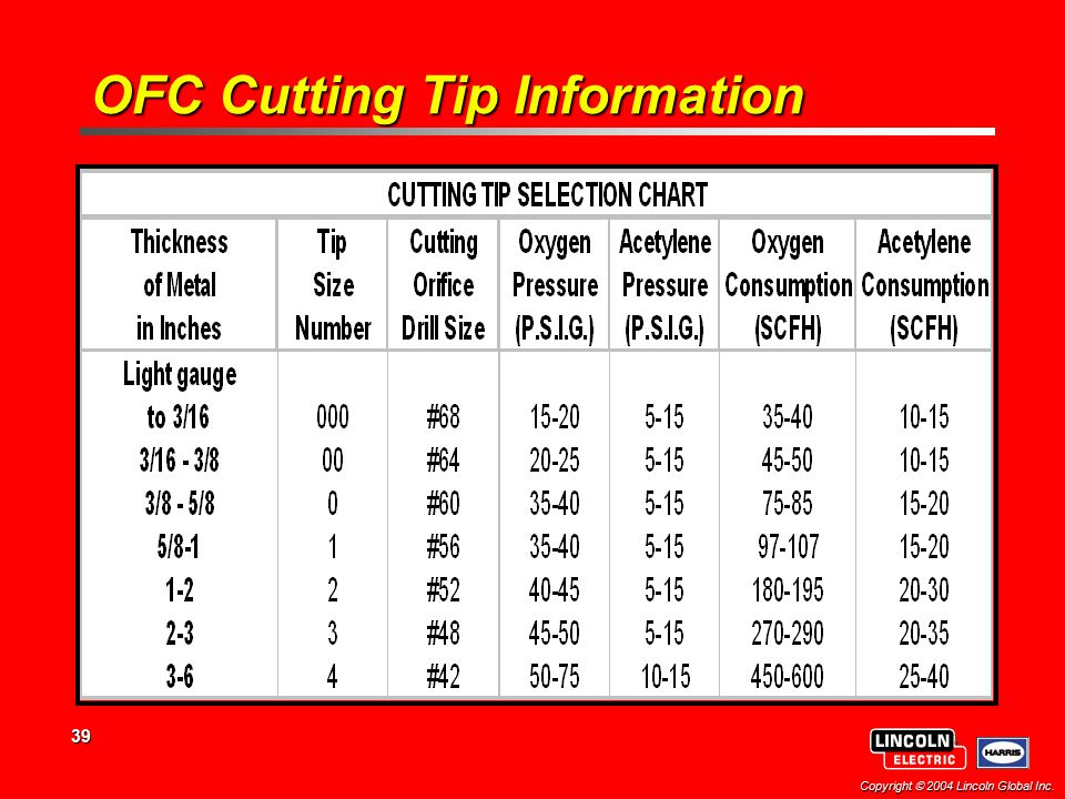 39 Copyright  2004 Lincoln Global Inc. OFC Cutting Tip Information