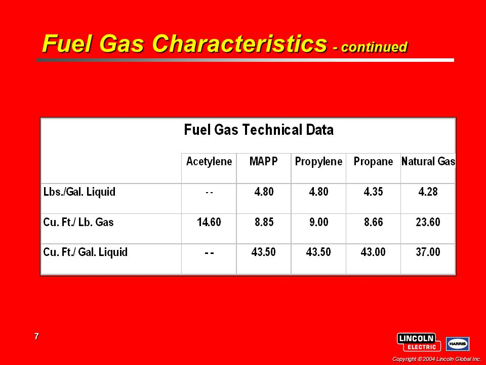 7 Copyright  2004 Lincoln Global Inc. Fuel Gas Characteristics - continued