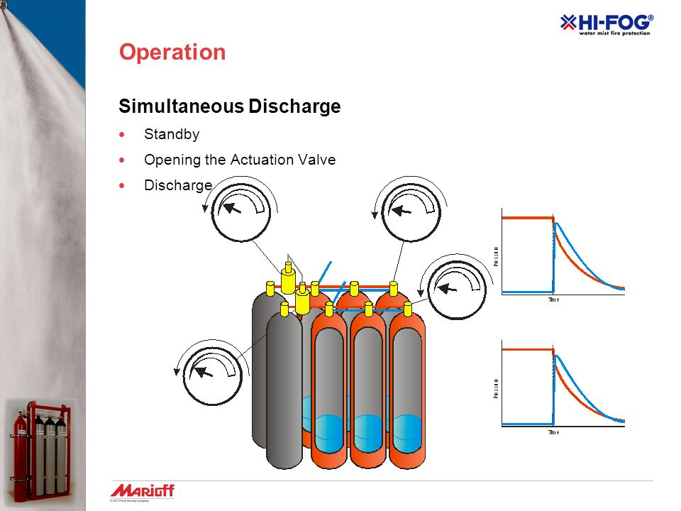 Operation Simultaneous Discharge  Standby  Opening the Actuation Valve