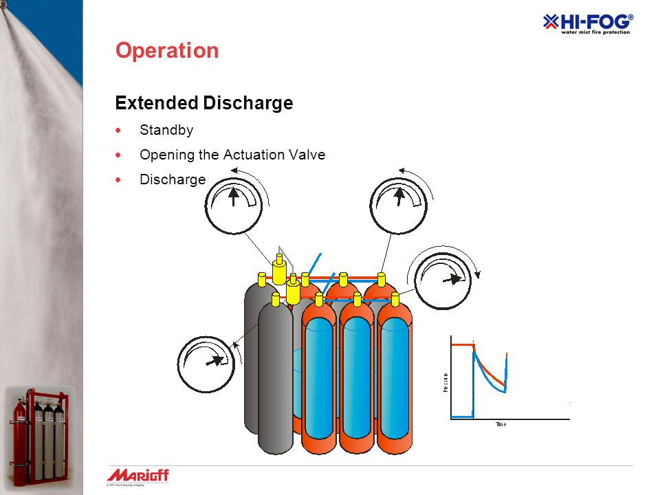 Operation Extended Discharge  Standby  Opening the Actuation Valve  Discharge