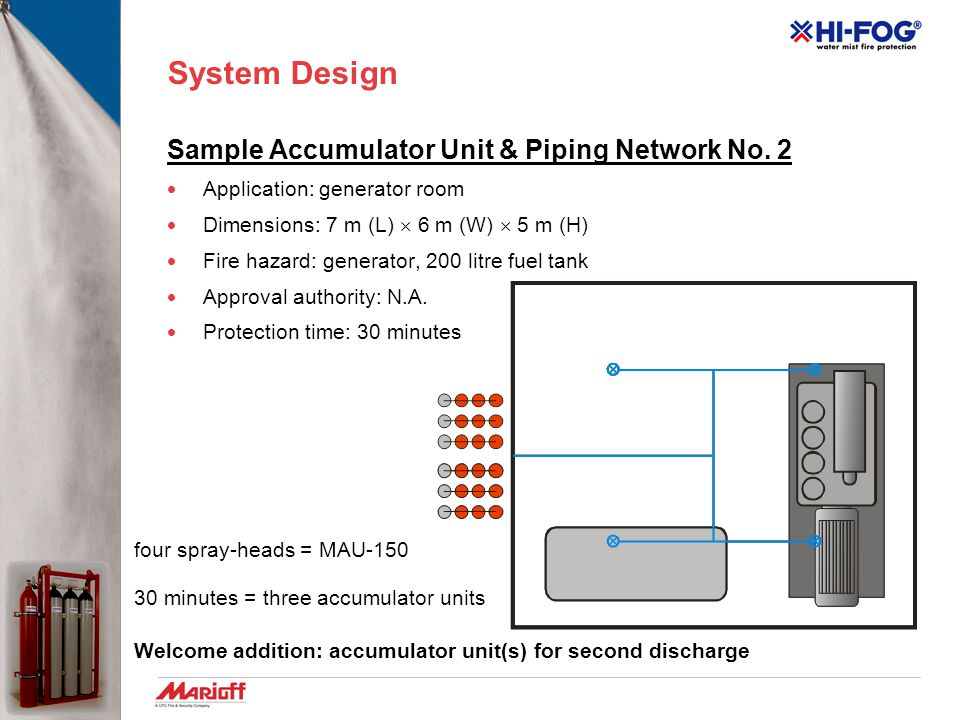 System Design Sample Accumulator Unit & Piping Network No. 1  Application: elevator motors room  Dimensions: 5 m (L)  4 m (W)  3,5 m (H)  Fire ha
