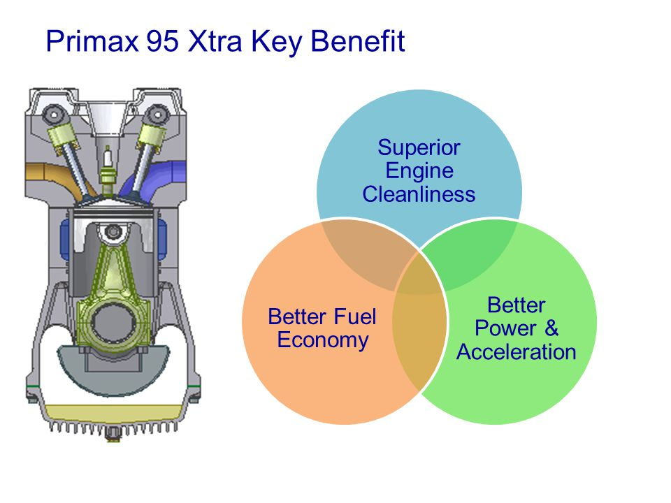 Primax 95 Xtra Key Benefit Superior Engine Cleanliness Better Power & Acceleration Better Fuel Economy
