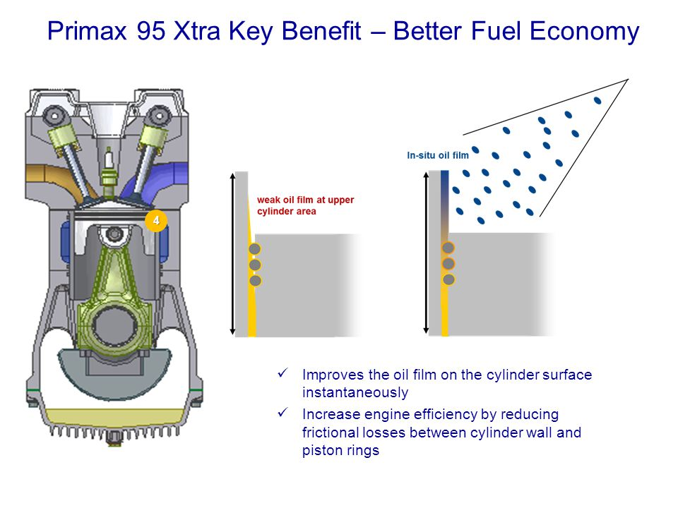 Primax 95 Xtra Key Benefit – Better Power & Acceleration The surface active polymer also enhances the engine lubricating oil with continuous use The polymer film reduces microscopic roughness of engine part surfaces and by that helps the engine to provide more power, torque and better fuel economy Surface active polymer Energy losses by boundary friction 5 5