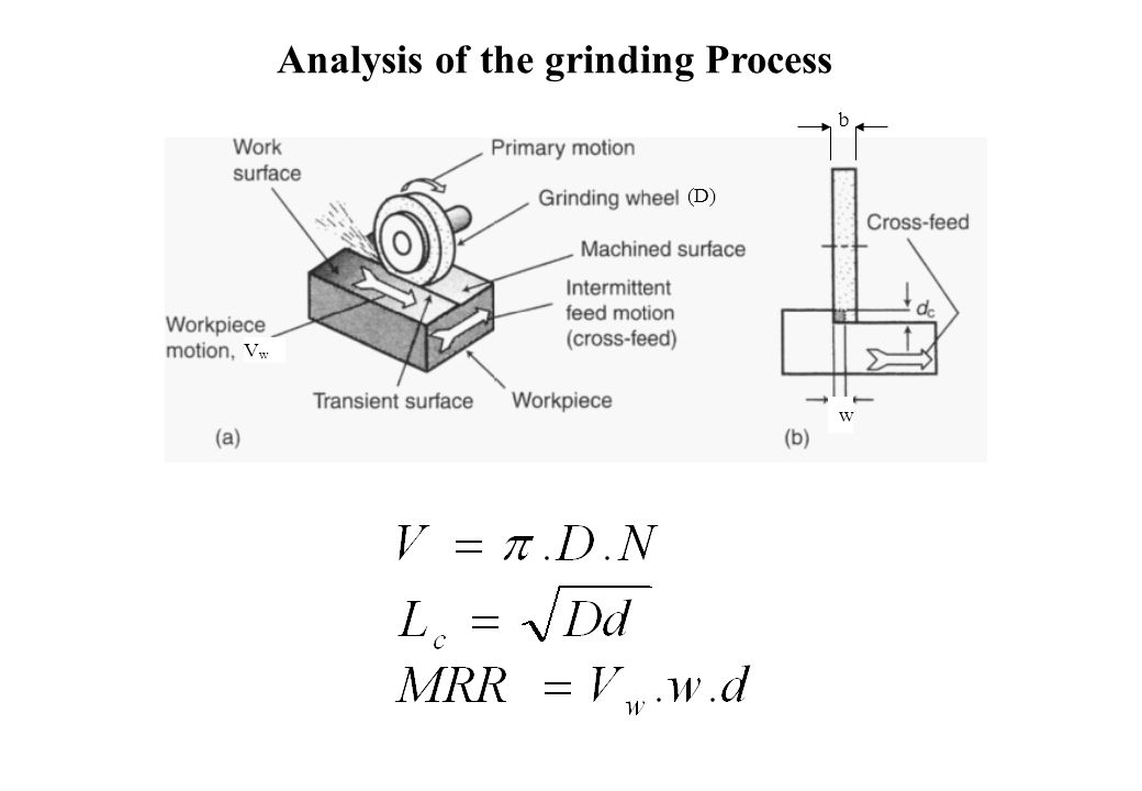 Analysis of the grinding Process w b (D) VwVw