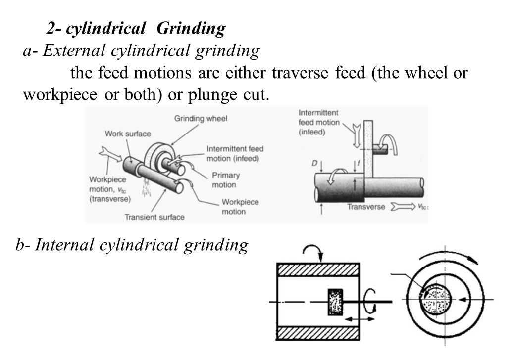 2- cylindrical Grinding a- External cylindrical grinding the feed motions are either traverse feed (the wheel or workpiece or both) or plunge cut.