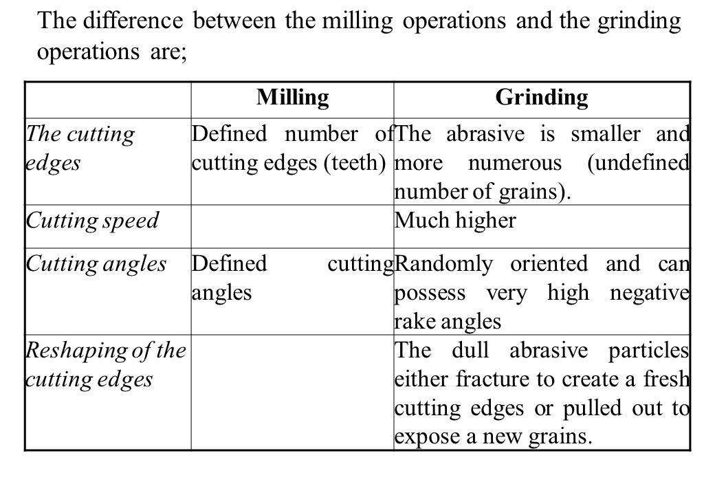 MillingGrinding The cutting edges Defined number of cutting edges (teeth) The abrasive is smaller and more numerous (undefined number of grains).