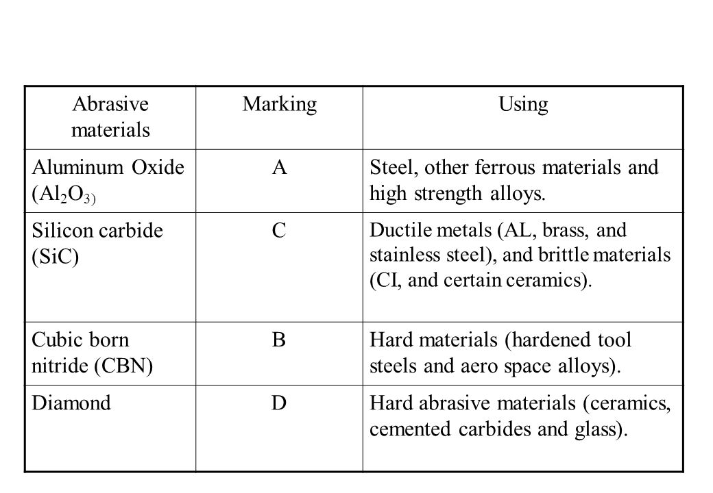 Abrasive materials MarkingUsing Aluminum Oxide (Al 2 O 3) ASteel, other ferrous materials and high strength alloys.