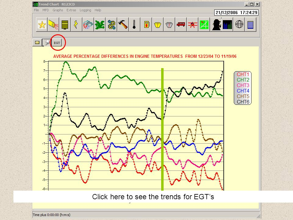 Click here to see the trends for EGT's