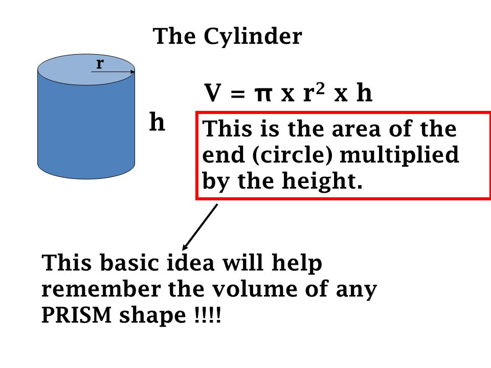 The Cylinder h r V = π x r 2 x h This is the area of the end (circle) multiplied by the height.