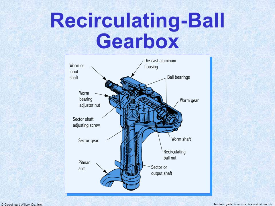 © Goodheart-Willcox Co., Inc. Permission granted to reproduce for educational use only Recirculating-Ball Gearbox