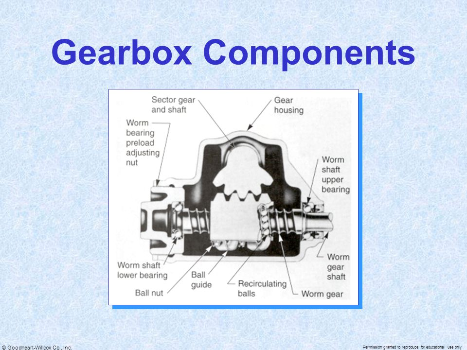© Goodheart-Willcox Co., Inc. Permission granted to reproduce for educational use only Gearbox Components