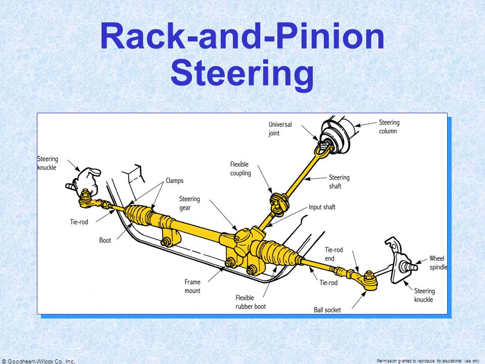 © Goodheart-Willcox Co., Inc. Permission granted to reproduce for educational use only Rack-and-Pinion Steering
