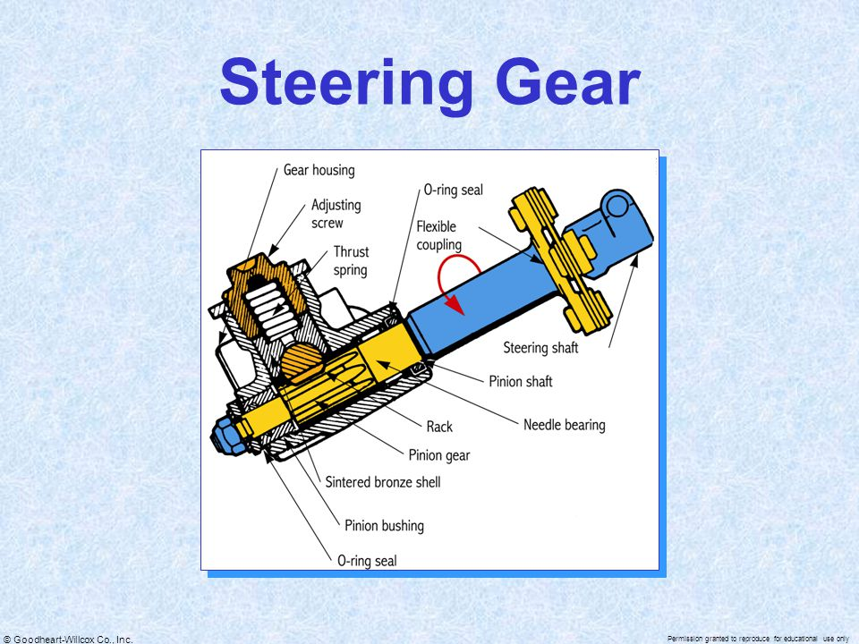 © Goodheart-Willcox Co., Inc. Permission granted to reproduce for educational use only Steering Gear