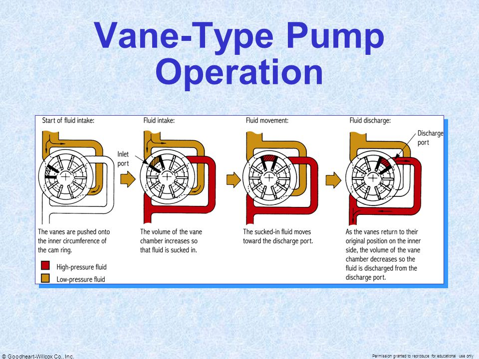 © Goodheart-Willcox Co., Inc. Permission granted to reproduce for educational use only Vane-Type Pump Operation