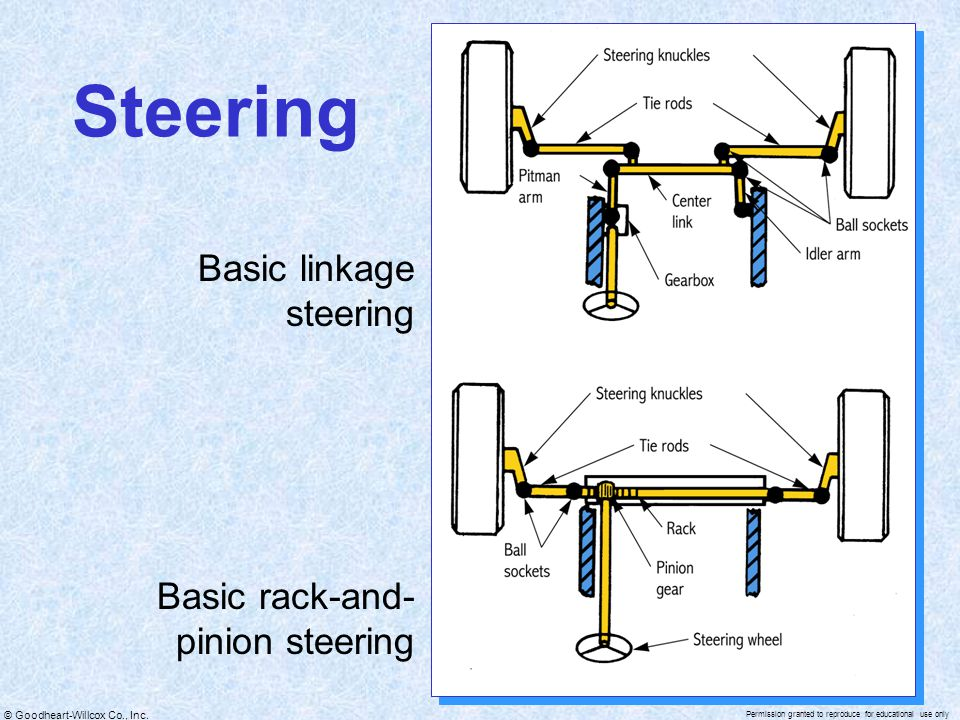 © Goodheart-Willcox Co., Inc. Permission granted to reproduce for educational use only Steering Basic linkage steering Basic rack-and- pinion steering