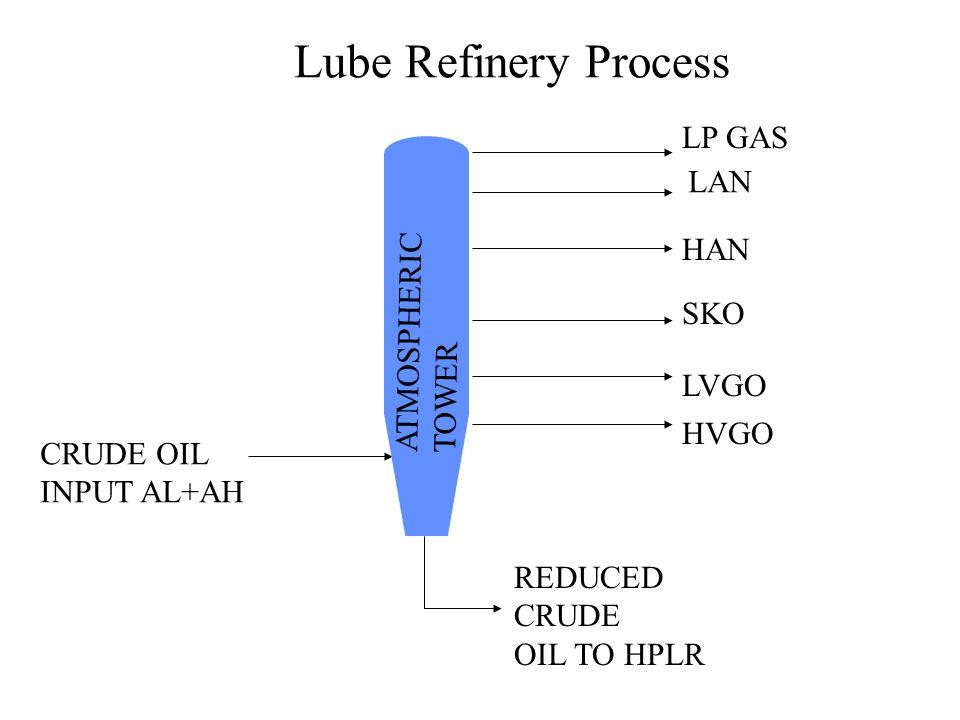 ATMOSPHERIC TOWER REDUCED CRUDE OIL TO HPLR Lube Refinery Process CRUDE OIL INPUT AL+AH LAN SKO HAN LVGO HVGO LP GAS