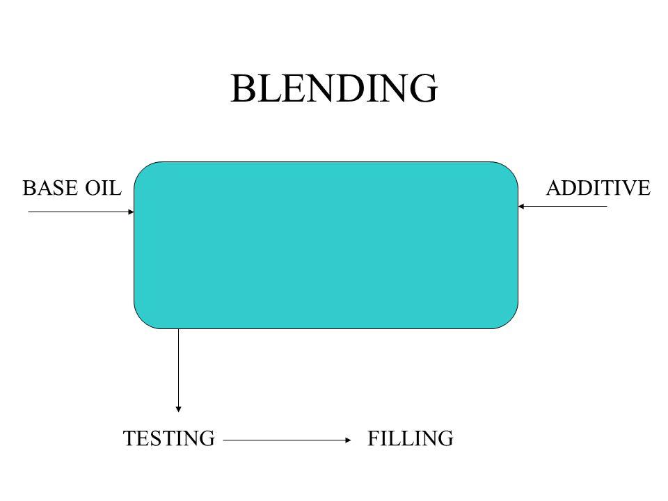 BLENDING BASE OILADDITIVE TESTINGFILLING