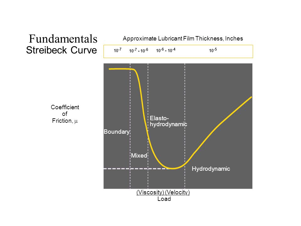 Fundamentals Streibeck Curve Coefficient of Friction,  (Viscosity) (Velocity) Load Hydrodynamic Mixed Boundary GO2 7 1-13-99 ZN P Elasto- hydrodynamic.150.001 10 -7 - 10 -6 10 -6 - 10 -4 10 -5, Approximate Lubricant Film Thickness, Inches 10 -7