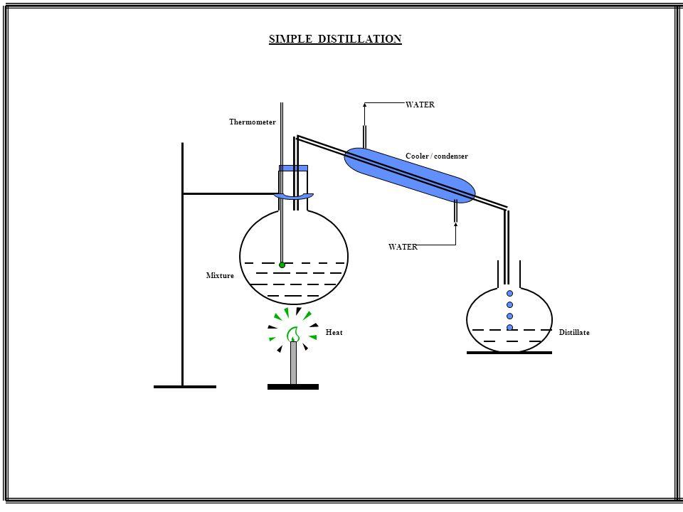 WATER Thermometer Cooler / condenser Mixture DistillateHeat SIMPLE DISTILLATION