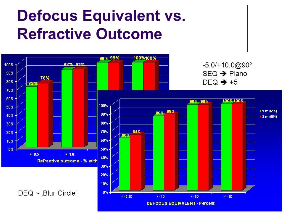 Defocus Equivalent vs. Refractive Outcome -5.0/+10.0@90° SEQ  Plano DEQ  +5 DEQ ~ 'Blur Circle'