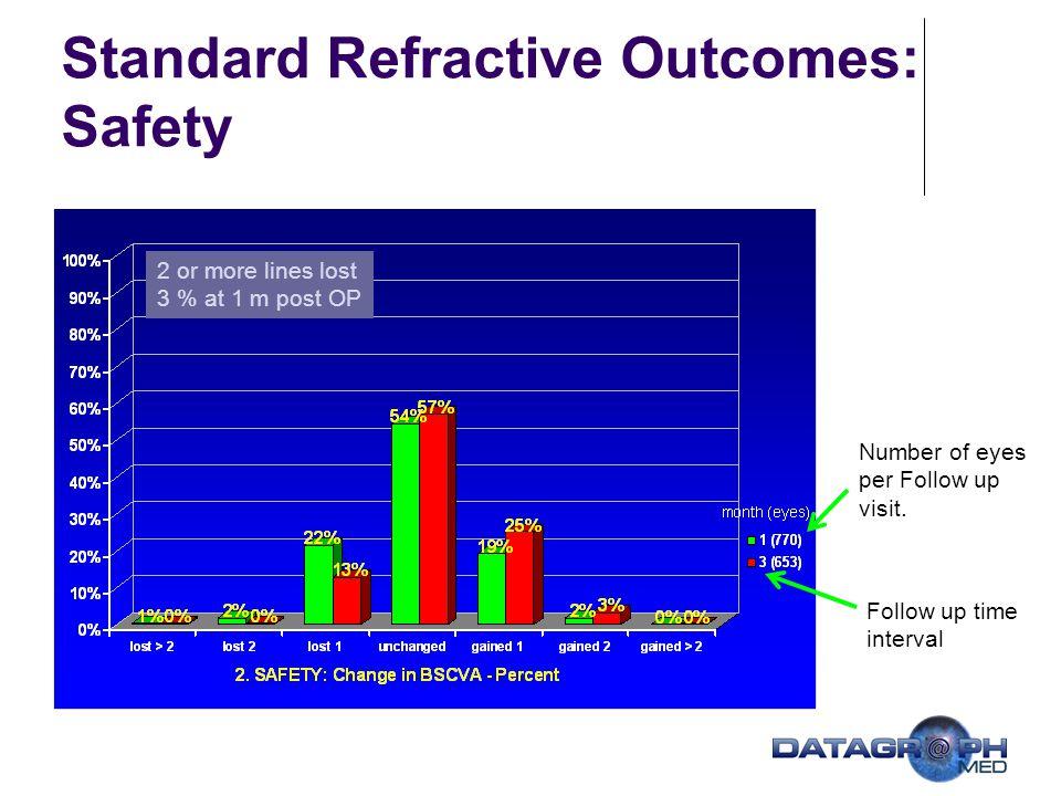 Wavefront based Outcomes – Higher Order RMS [µm ±StDev] Pupil Diameter: 6.0 mm