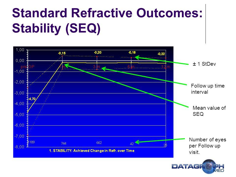 Making Outcome-based Nomogram Adjustments Comparison of Laser Settings vs.