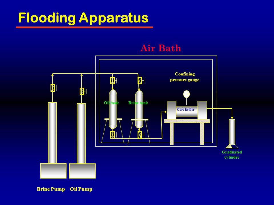 Brine PumpOil Pump Air Bath Core holder Confining pressure gauge Graduated cylinder Oil tankBrine tank Flooding Apparatus