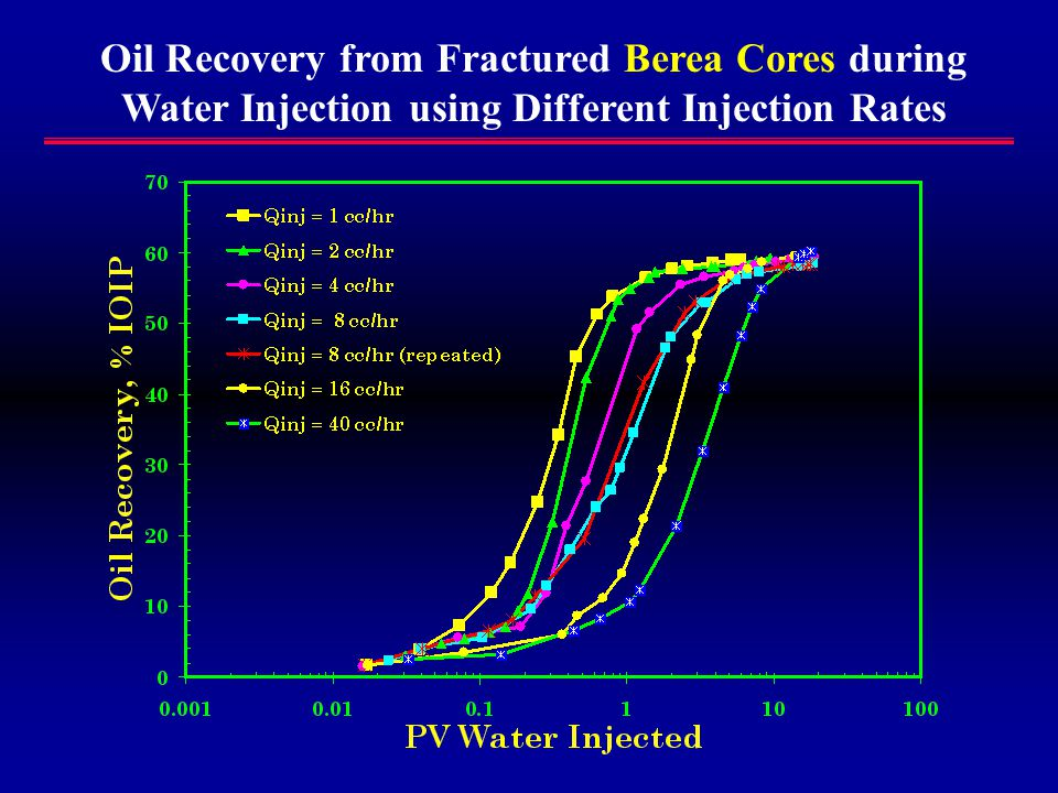 Oil Recovery from Fractured Berea Cores during Water Injection using Different Injection Rates