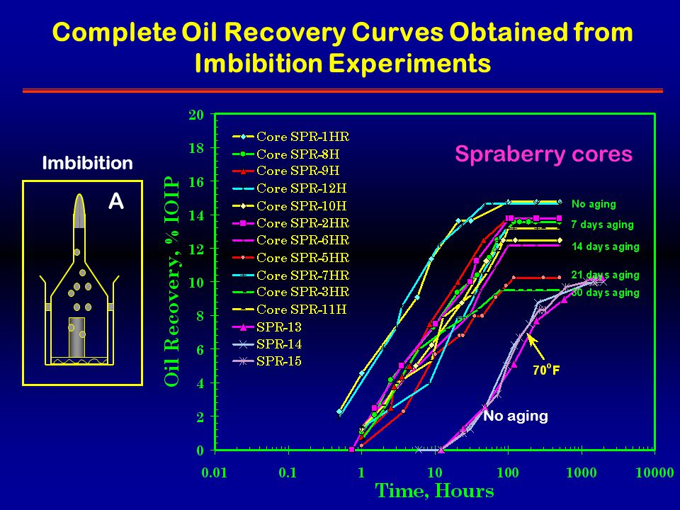 Imbibition A Complete Oil Recovery Curves Obtained from Imbibition Experiments Spraberry cores No aging