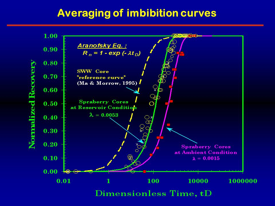 Averaging of imbibition curves